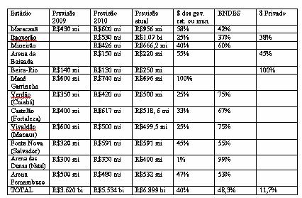 Os custos dos estádios para a Copa 2014