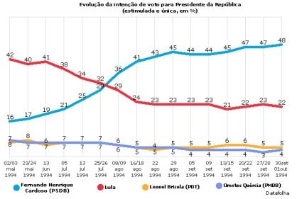 Disponível em http://datafolha.folha.uol.com.br/eleicoes/1994/10/1203291-intencao-de-voto-presidente---1994.shtml