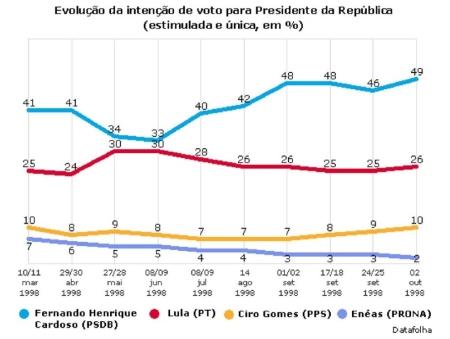 Disponível em http://datafolha.folha.uol.com.br/eleicoes/1998/indice-1.shtml