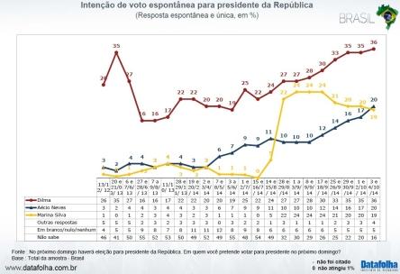 Disponível em http://media.folha.uol.com.br/datafolha/2014/10/04/intencao_de_voto_presidente.pdf